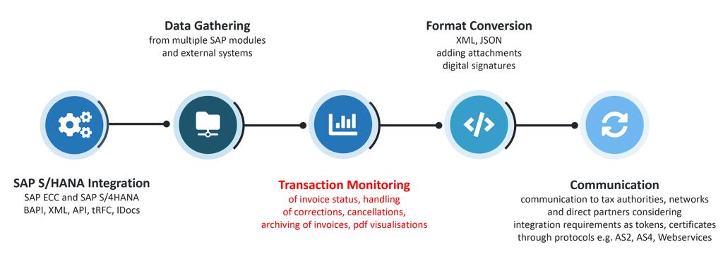 Monitoring a transaction with SAP S/4HANA