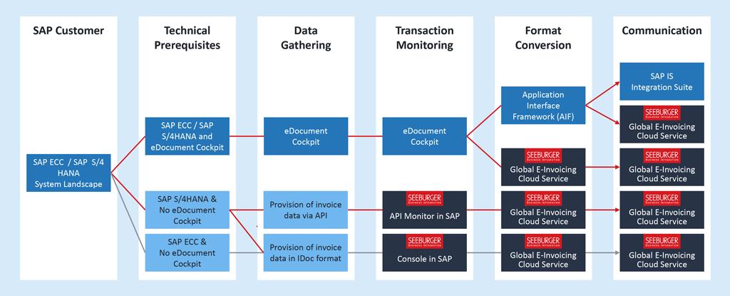Possible SAP S/HANA solution scenarios using the SEEBURGER Global E-Invoicing Cloud Service