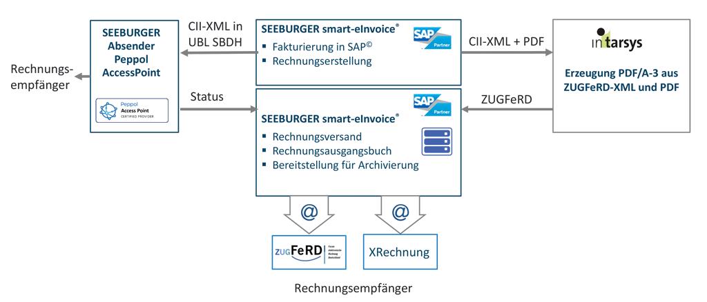 Die SEEBURGER smart-eInvoice®-outbound-Lösung