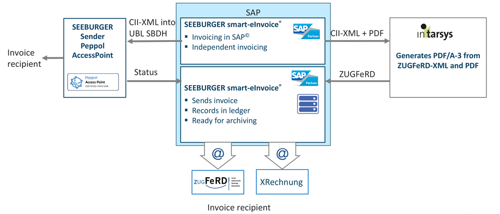The SEEBURGER smart-eInvoice®-outbound-solution