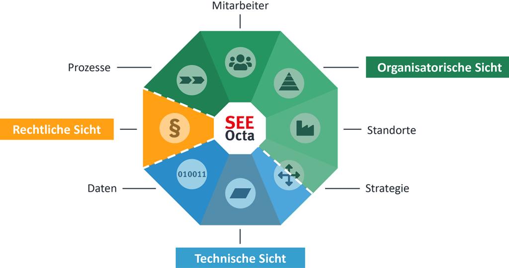 Die drei Sichten des SEEOctas für Projektmanagement in der IT