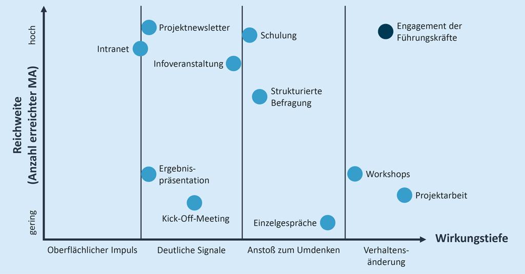 Wirkung/Reichweite Kommunikationsmaßnahmen