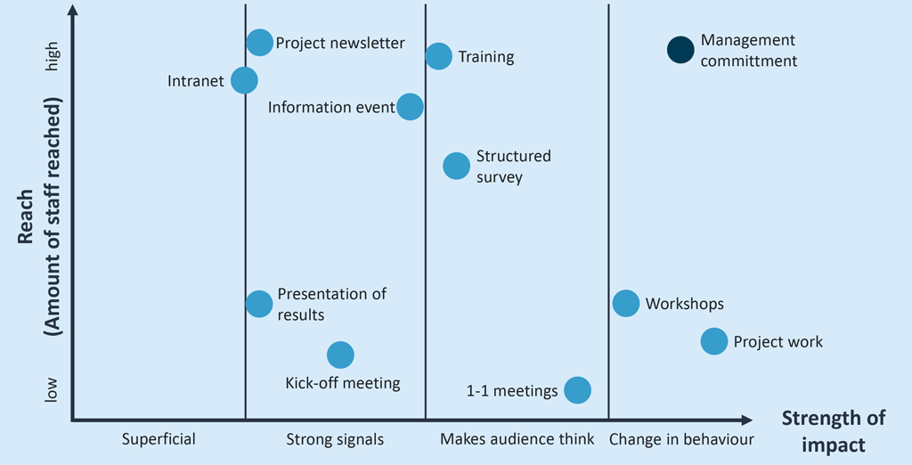 impact/reach of communication measures