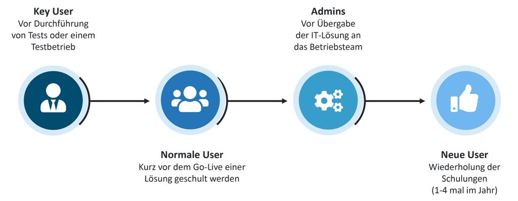 Die vier Schulungszielgruppen für die Einführung eines IT-Projektes