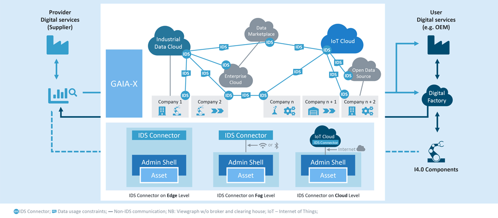 The digital value chain
