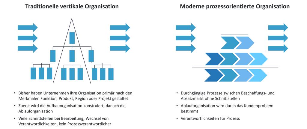 """Business Process Reengineering - der 90°-Shift der Organisation, abgewandelt in Anlehnung an """"Ablauforganisation - Geschäftsprozesse"""" von Roland Stutzmann, VWA Nürnberg, Folie 20"""
