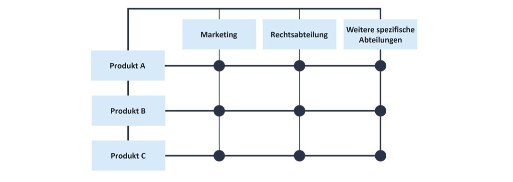 """Matrixorganisation: Die Produktgruppen haben zwar ihre eigenen Ressourcen, um ihr Produkt zu entwickeln, herzustellen und zum Kunden zu bringen, """"buchen"""" sie jedoch gelegentlich Fähigkeiten von speziellen Abteilungen."""