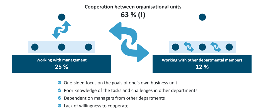 Causes of inefficieny in an organisation