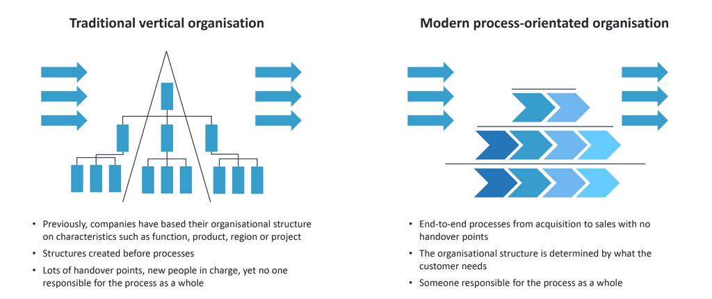 """Business process reengineering - the 90° shift of the organisation, adapted from """"Ablauforganisation - Geschäftsprozesse"""" by Roland Stutzmann, VWA Nuremberg, slide 20"""