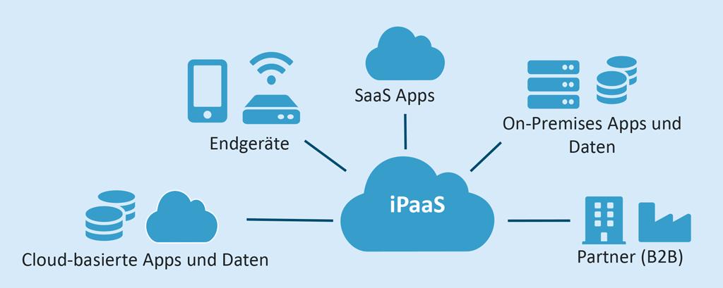 Hauptfunktionen iPaaS