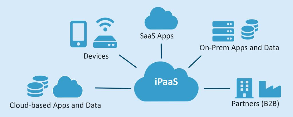 Main Functions of iPaaS
