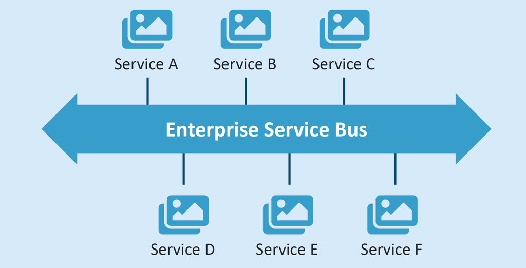 ESB (Enterprise Service Bus)