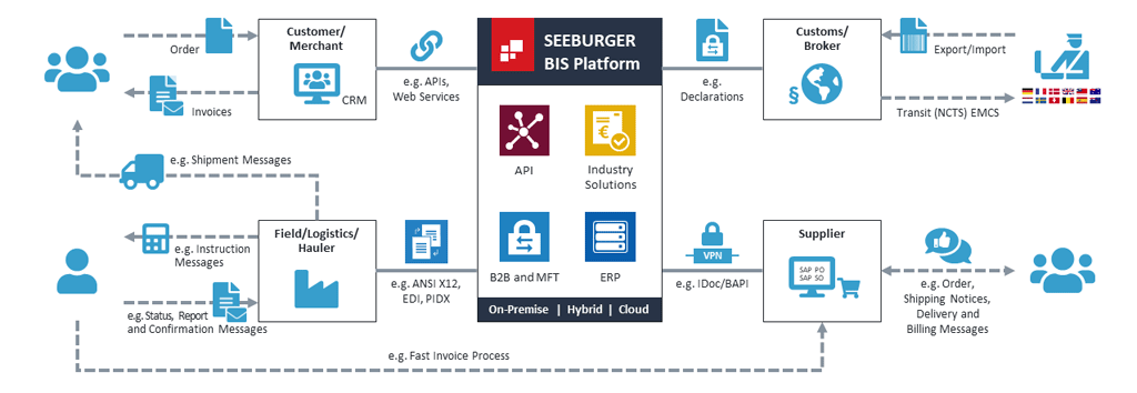 SEEBURGER Integration at work in an oil and gas environment