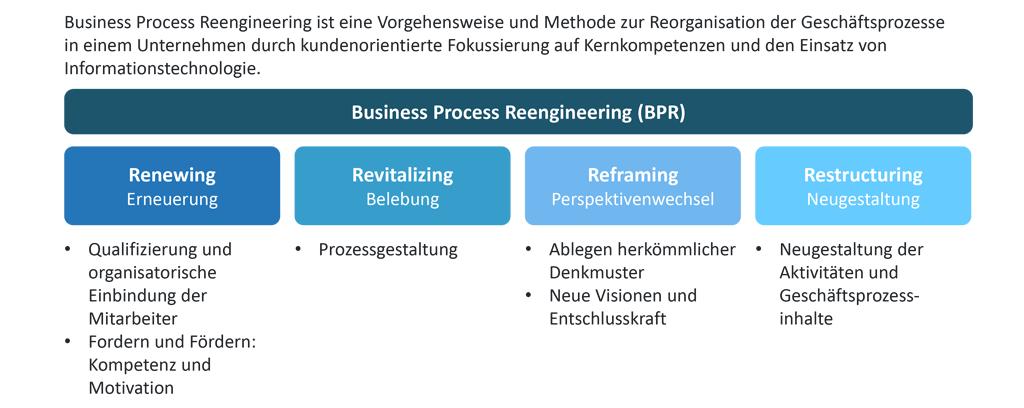 Die vier Phasen des Business Process Reengineering