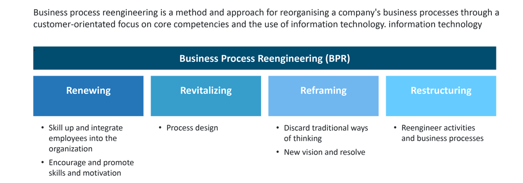Four phases of business transformation
