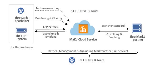 Der MaKo Cloud Service Energiewirtschaft von SEEBURGER