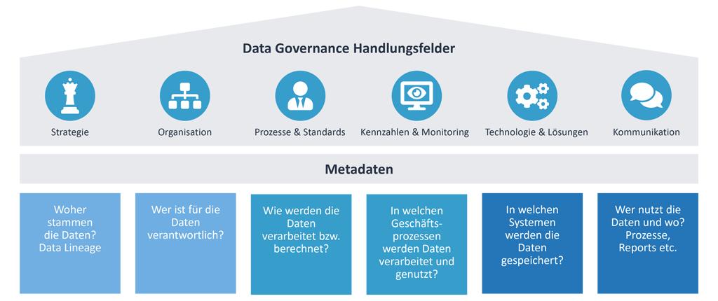 Data Governance Handlungsfelder