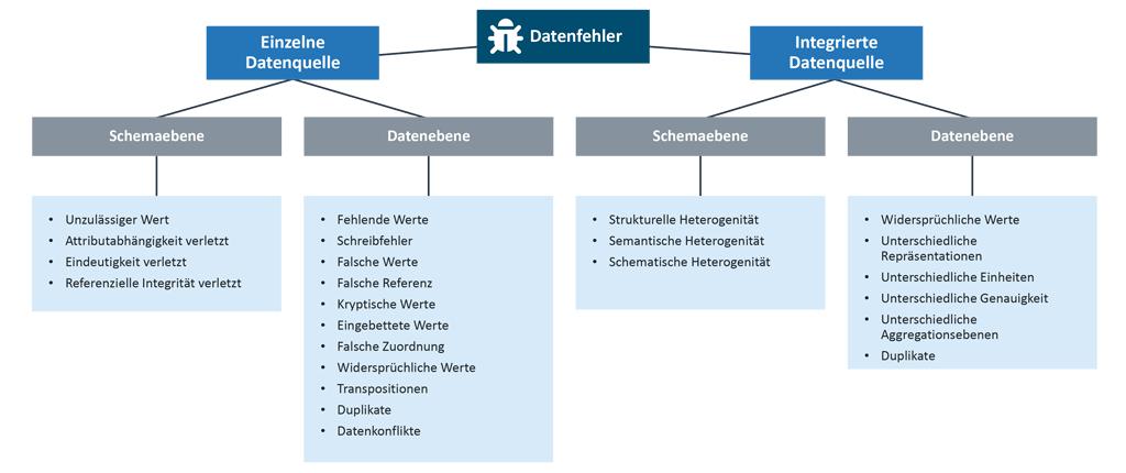 Data Governance - Auswahl und Klassifikation relevanter Merkmale