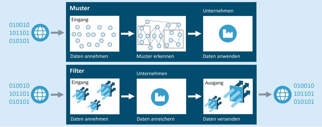 Data Governance – die Datenqualität mithilfe von Filterfunktionen gewährleisten