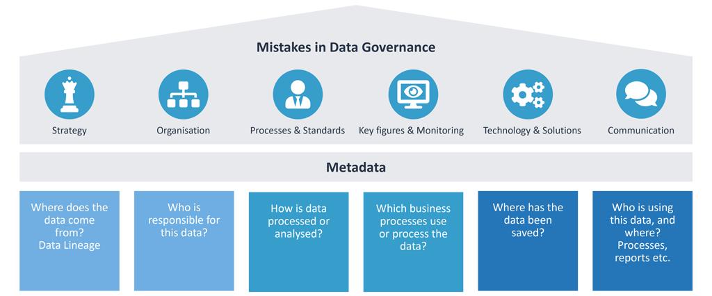 Errors made in corporate data governance