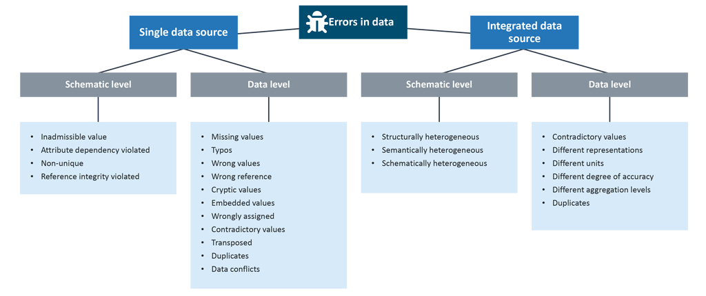 Data Governance – Selecting and classifying characteristics determining data quality