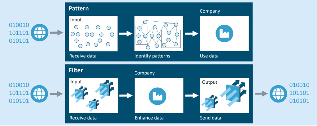 Data Governance – Secure data quality by setting constraints