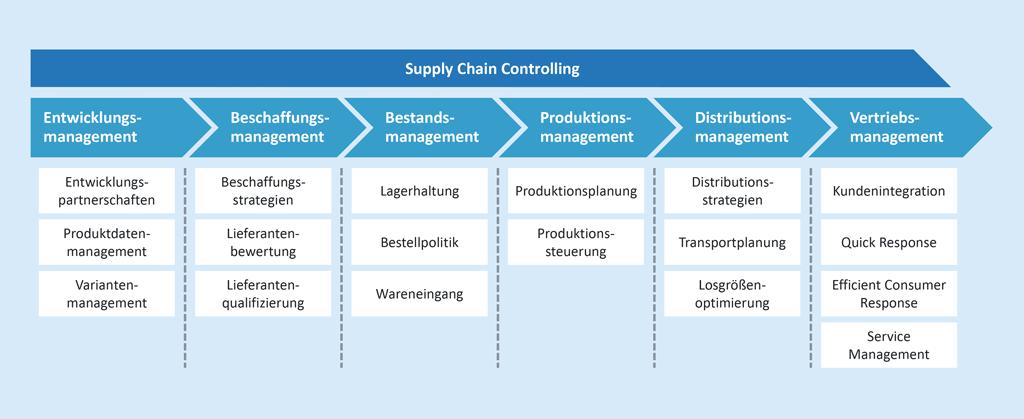 Komponenten der Supply Chain Quality [StoRa, S.20]