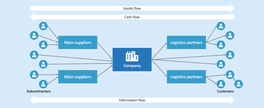 A Supply Chain Model [see. StoRa P.8]
