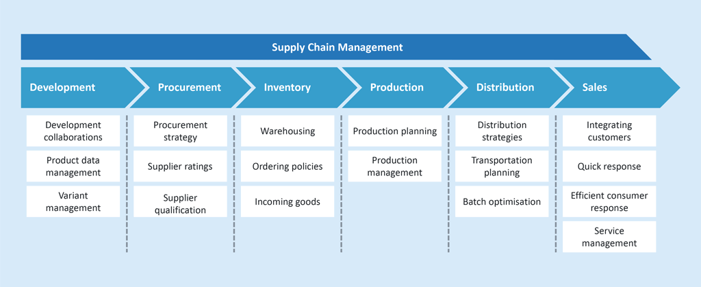 Components impacting on the quality in a supply chain [StoRa, P.20]