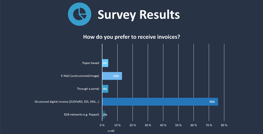 How companies would prefer to receive invoices (rounded to nearest whole number)