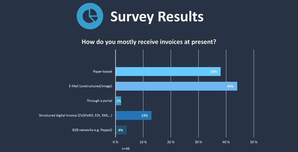 How invoices are being received at present (rounded to nearest whole number)