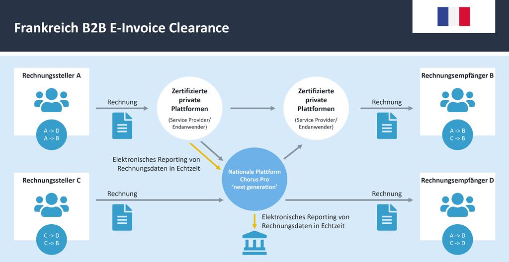 Frankreich B2B E-Invoice Clearance