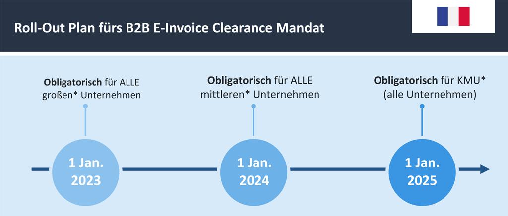 Roll-Out Plan fürs B2B E-Invoice Clearance Mandat