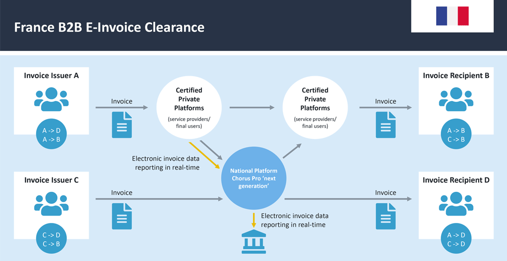 France B2B E-Invoice Clearance