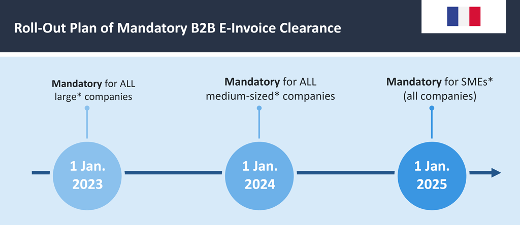 Roll-Out Plan of Mandatory B2B E-Invoice Clearance