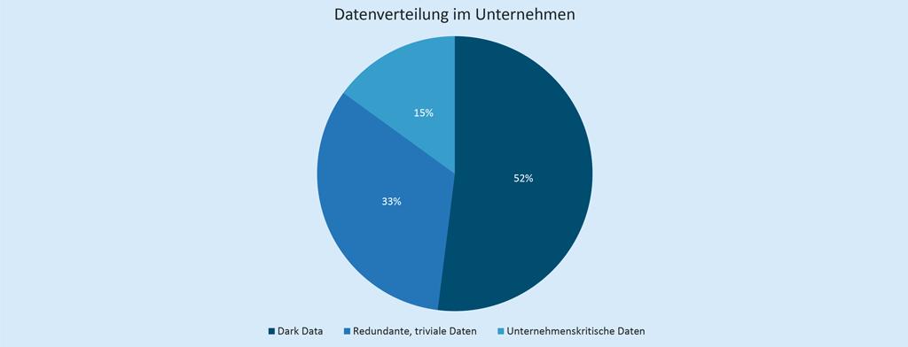 Die Verteilung von Big Data und Dark Data in Unternehmen (Quelle: Marktmonitor, newplayersnetwork.jetzt)