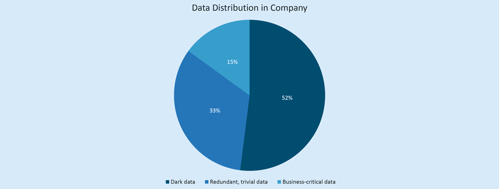 The distribution of big data and dark data in organisations