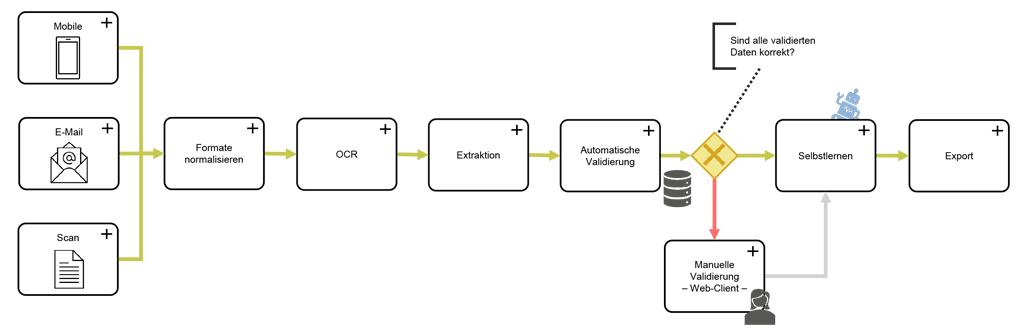 Auf die OCR-Erkennung folgende Prozess-Schritte