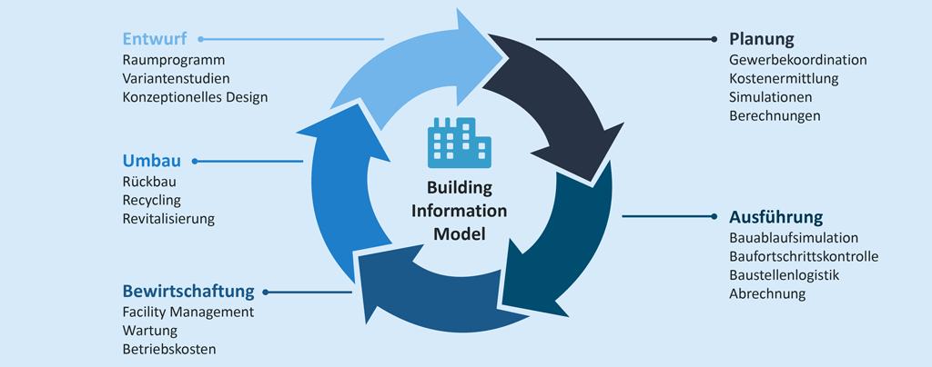 BIM (Building Information Modeling) -Die Digitalisierung der Baubranche