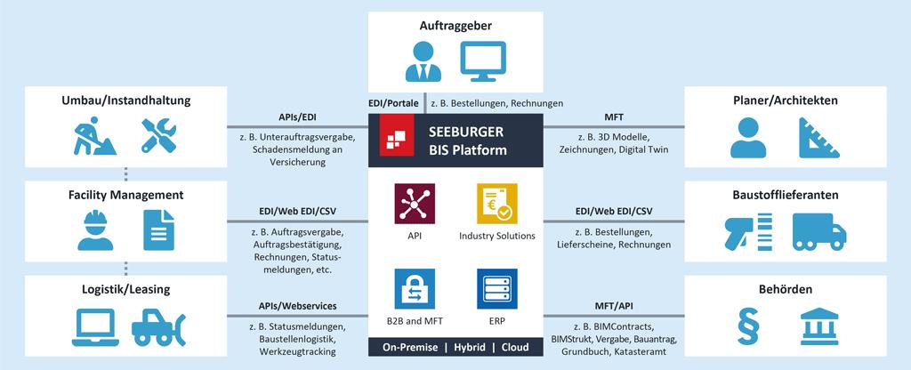 Digitalisierung in der Bauwirtschaft: Die Prozesse mit der SEEBURGER Business Integration Suite einfach managen