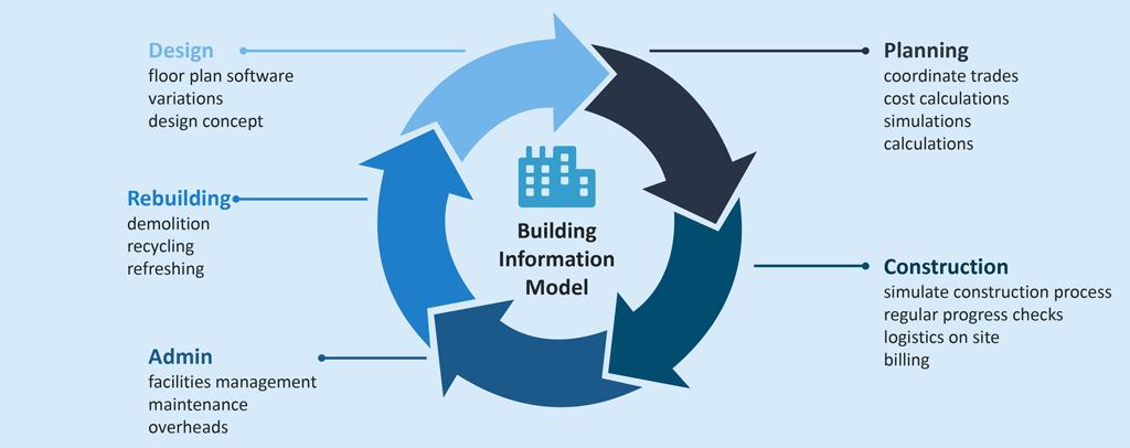 BIM (Building Information Modeling) – Digitalising the building trade