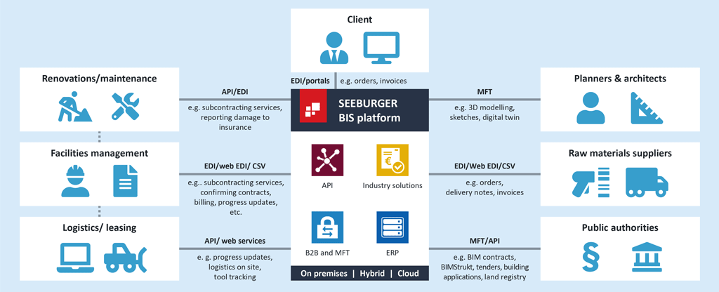 Digitally transforming the construction industry: Manage processes easily with the SEEBURGER Business Integration Suite