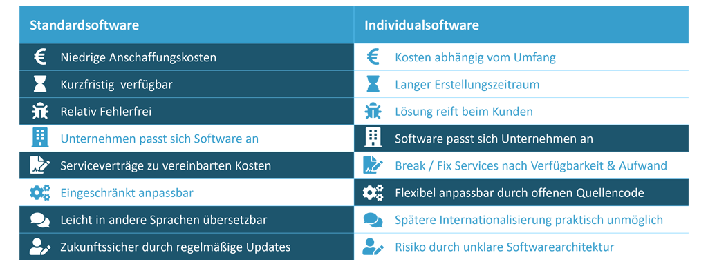 Gegenüberstellung Standardsoftware vs. Individualsoftware