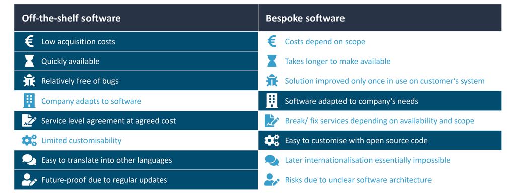 Comparison of off-the-shelf vs, bespoke software.