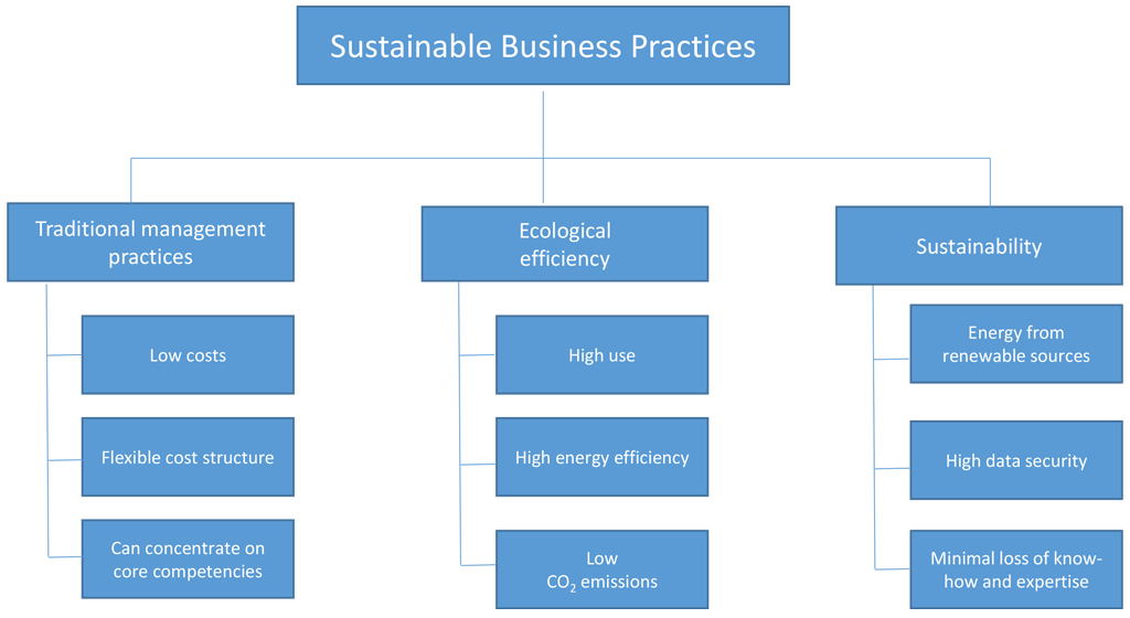 Prospects of doing business sustainably