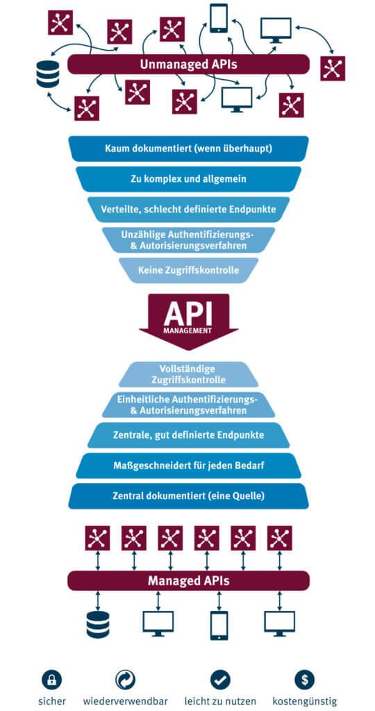 Infografik Unmanaged APIs vs. Managed APIs