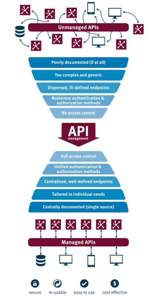 Infographic Unmanaged APIs vs. Managed APIs