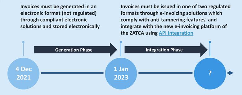 Roll-out phases of Saudi Arabia E-Invoicing (FATOORAH)