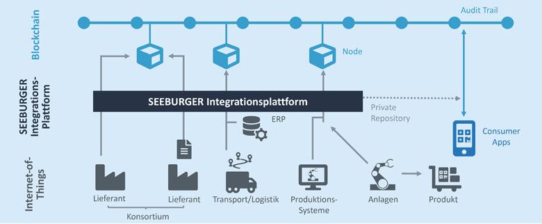 Die SEEBURGER Business Integration Suite als Integrationsschicht für die Anbindung an die Blockchain-Technologie