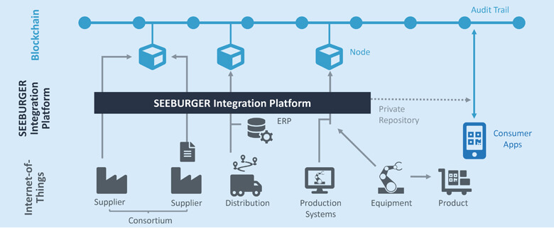 Using the SEEBURGER Business Integration Suite to integrate with blockchain technology